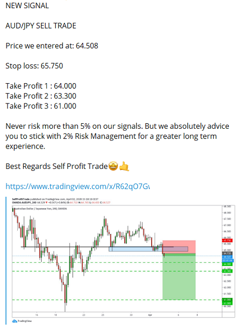 how to read and use forex signals